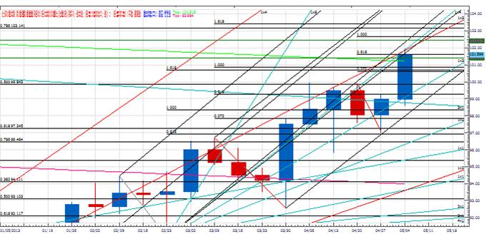 weekly_pt_bigger_usd_move_body_Picture_2.png, Weekly Price & Time: Bigger USD Move Ahead?