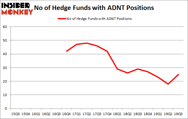 No of Hedge Funds with ADNT Positions