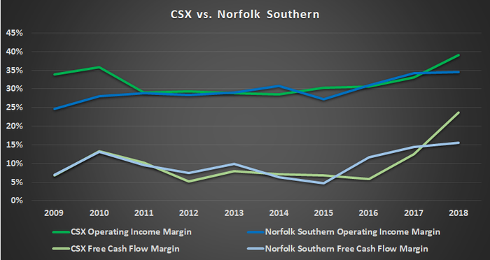 CSX vs. Norfolk Southern.