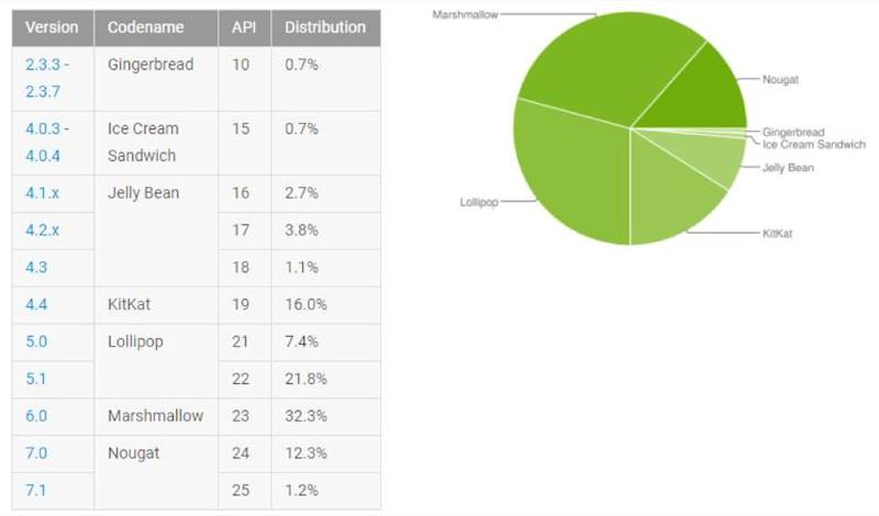 33% des smartphones tournent sous Marshmallow — Fragmentation Android