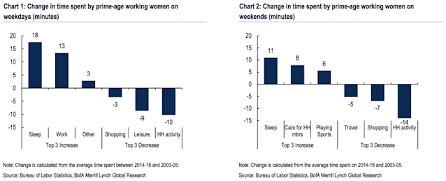 The way working women spend their time has changed a lot in the last 10 years. (Source: Bank of America Merrill Lynch)