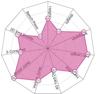 dexter williams combine graph