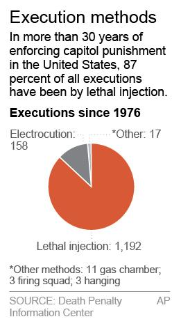 Chart shows number of executions by method since 1976; 1c x 3 inches; 46.5 mm x 76 mm;