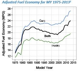 Chart depicting adjusted fuel economy for automobiles, from model years 1975 through 2013. Adjusted Fuel Economy reflects fuel economy label-sticker values, which are about 80 percent of the values achieved in laboratory testing that accounts f