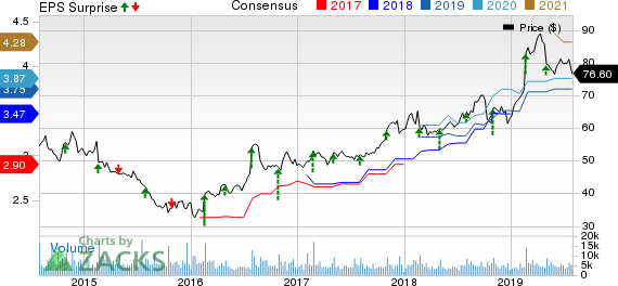 Garmin Ltd. Price, Consensus and EPS Surprise