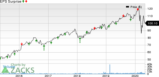 Atmos Energy Corporation Price and EPS Surprise