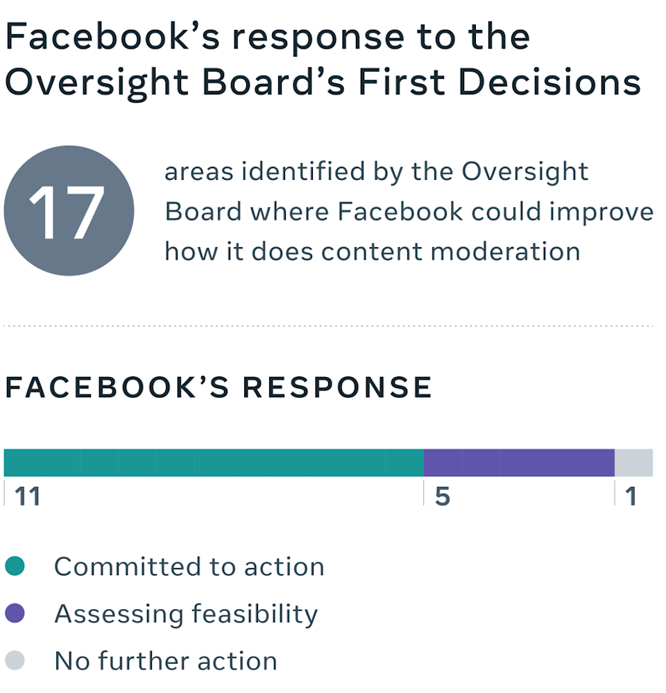 Facebook's responses to the Oversight Board's policy recommendations.