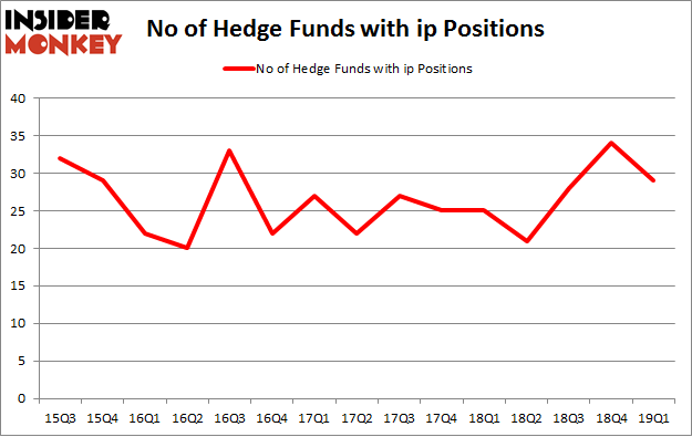 No of Hedge Funds with IP Positions