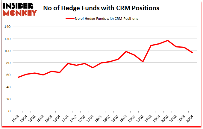 Is CRM A Good Stock To Buy?