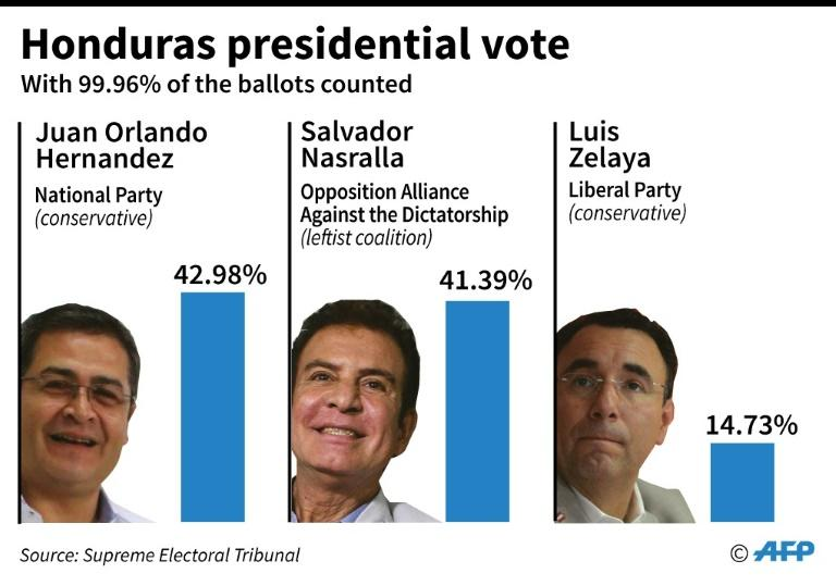 Partial results of the Honduras presidential election following a recount -- no winner has been declared