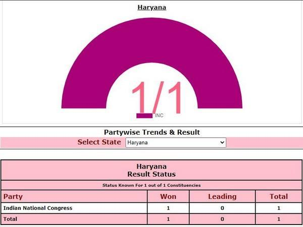 Haryana By-poll: Congress won (Photo/ECI)