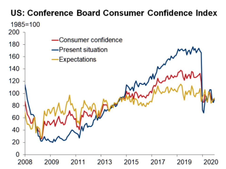 Consumer confidence fell off a cliff as the pandemic took hold and has remained at depressed levels relative to pre-COVID readings for the last several months. (Source: Oxford Economics)