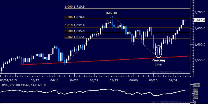 Forex_US_Dollar_Continues_to_Sink_as_SP_500_Extends_Advance_body_Picture_6.png, US Dollar Continues to Sink as S&P 500 Extends Advance