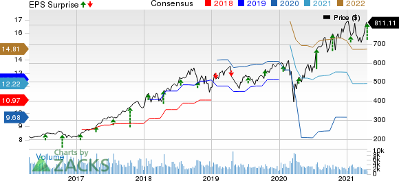 Intuitive Surgical, Inc. Price, Consensus and EPS Surprise
