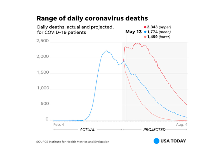 A look at the range of actual daily deaths vs. projected daily deaths. Source: Institute for Health Metrics and Evaluation.