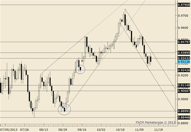 eliottWaves_aud-usd_body_audusd.png, AUD/USD Nears Range Highs; Watch for Failure