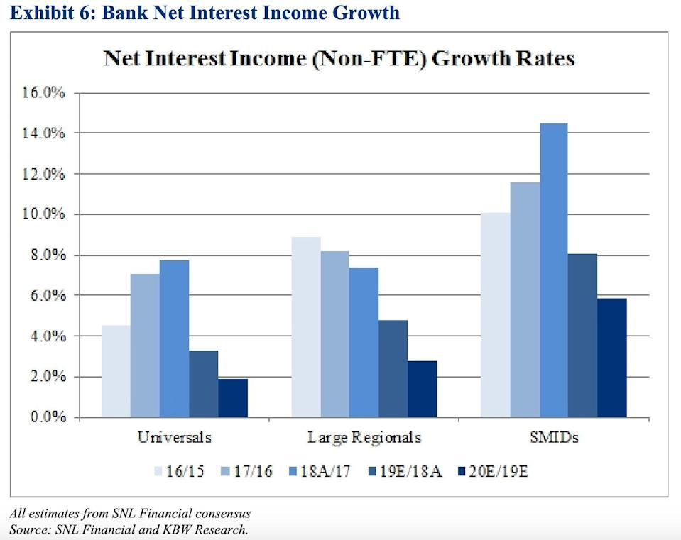 """Small- to mid-cap banks (SMIDs) have had higher growth rates in net interest income compared to large regional banks and """"universals"""" like the big four banks. Source: SNL Financial and KBW Research"""
