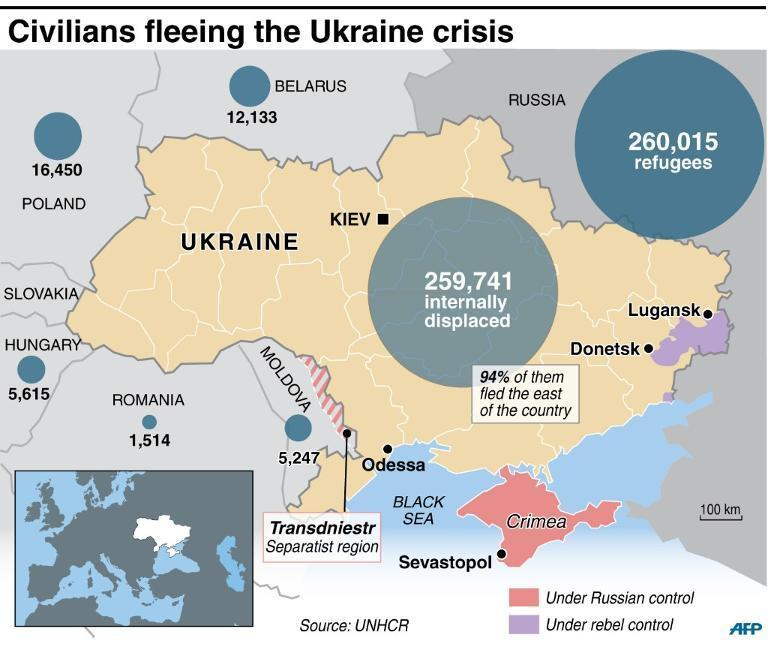 UNHCR figures for internally displaced and refugees from the Ukraine crisis