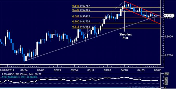 dailyclassics_aud-usd_body_Picture_12.png, Forex: AUD/USD Technical Analysis – Wedge Warns of Weakness