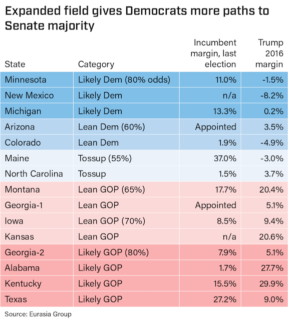 The current state of key Senate races ahead of November's election.