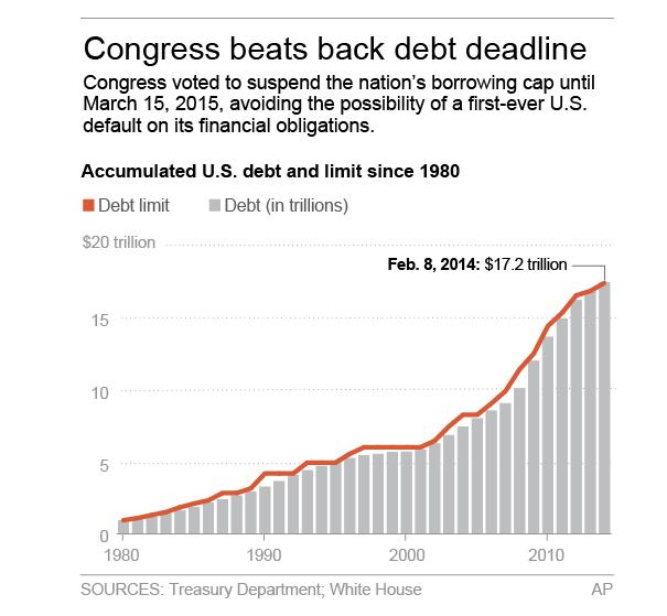 Graphic shows cumulative U.S. debt since 1980 and limit; 2c x 4 inches; 96.3 mm x 101 mm;