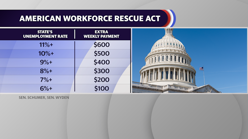 Senate Democratic Leader Chuck Schumer (D-NY) and Sen. Ron Wyden (D-OR) have introduced the American Workforce Rescue Act.