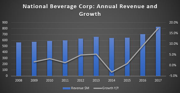 Chart for National Beverage Corp's Annual Revenue and Growth