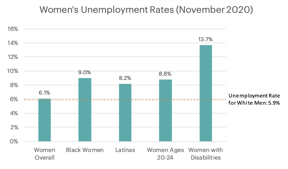 Black and Latina women were unemployed more than average in November. (Chart: NWLC)