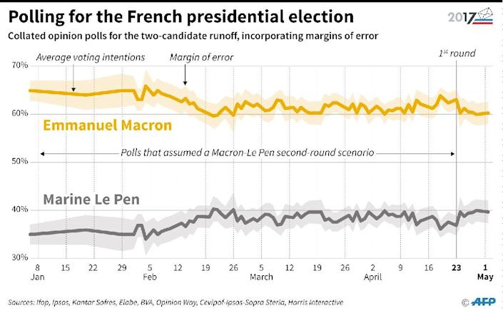 Polls have tightened in recent months (AFP Photo/Jules BONNARD, Sophie RAMIS)