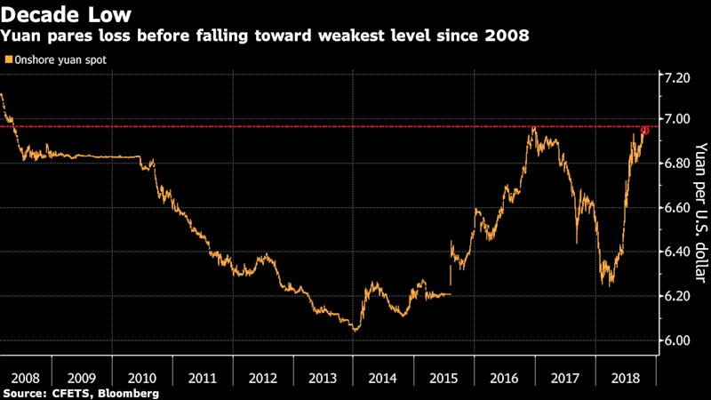 China's Yuan Rebounds After Nearing Weakest Level in a Decade