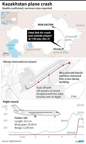 Graphic on the fatal Kazakhstan plane crash on Friday (AFP Photo/)