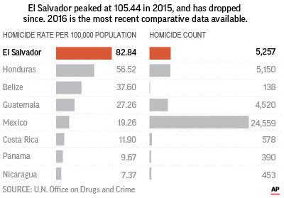 The rate of violent death in El Salvador is still higher than all countries suffering armed conflict except for Syria.