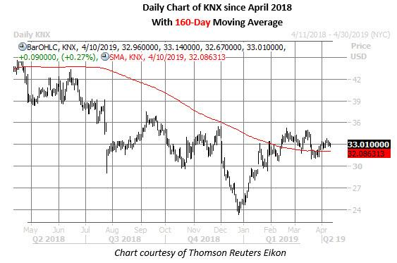 knx stock daily price chart april 10