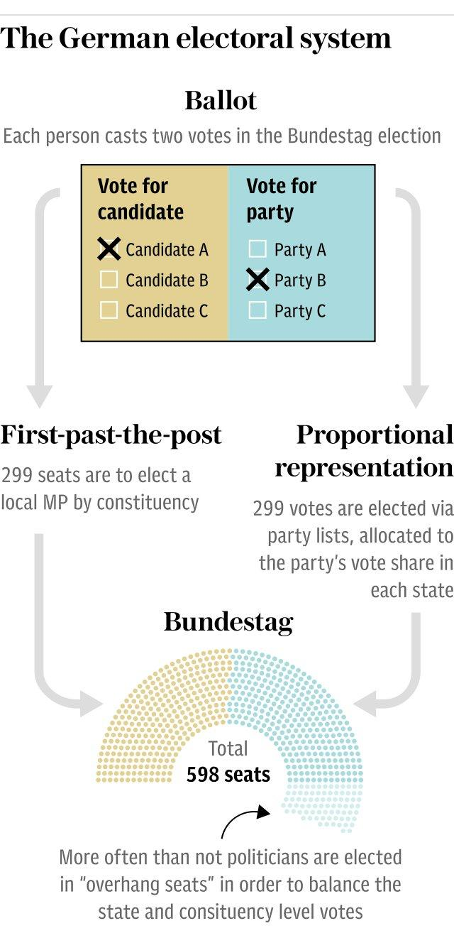 Graphic: The German electoral system