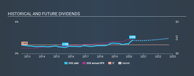 NasdaqGS:DOX Historical Dividend Yield March 26th 2020