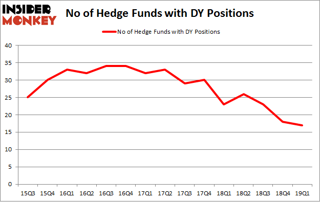 No of Hedge Funds with DY Positions