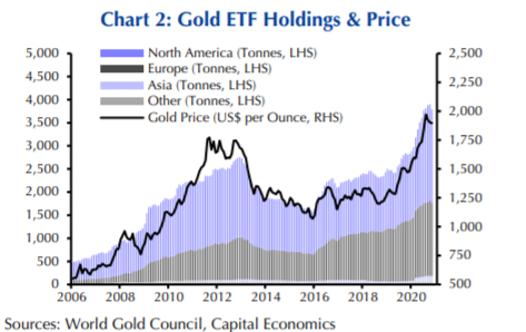Demand for gold ETF's has been unprecedented in 2020 as investors poured into it to avoid wider stock market instability. Source: World Gold Council, Capital Economics