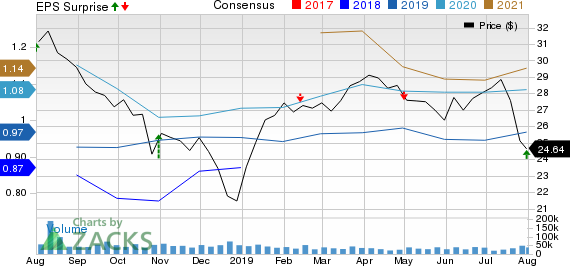 Williams Companies, Inc. (The) Price, Consensus and EPS Surprise