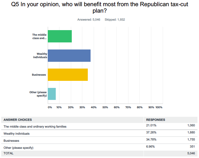 Note: Question 4 isn't posted because we collected open-ended responses that are too voluminous to publish here. Source: Yahoo Finance poll conducted online via SurveyMonkey Dec. 17 & 18