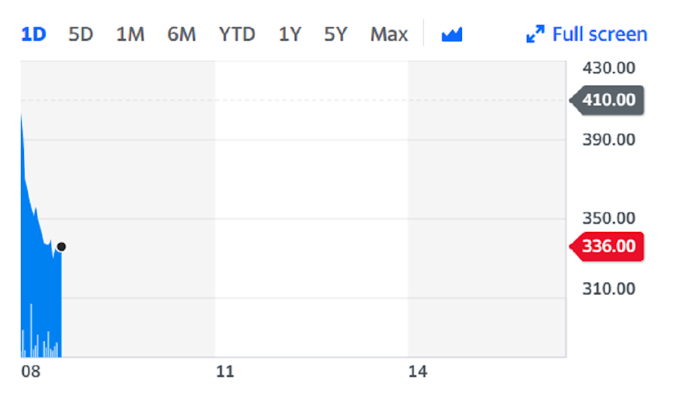 Shares slumped as much as 18% on opening. Chart: Yahoo Finance.