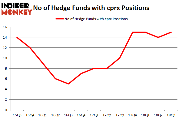 No of Hedge Funds with CPRX Positions