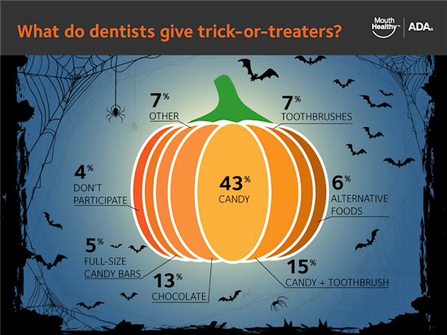 What dentists give trick-or-treaters