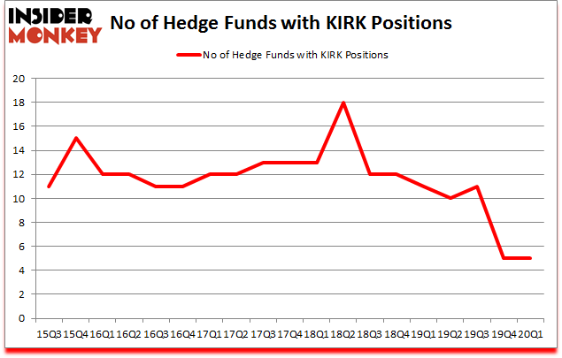 Is KIRK A Good Stock To Buy?