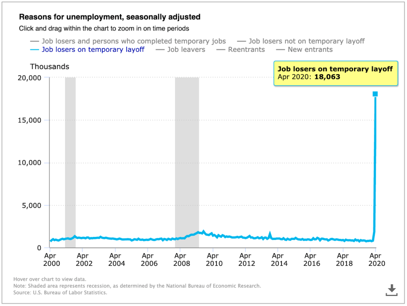 Temporary layoffs spiked in April. (BLS)