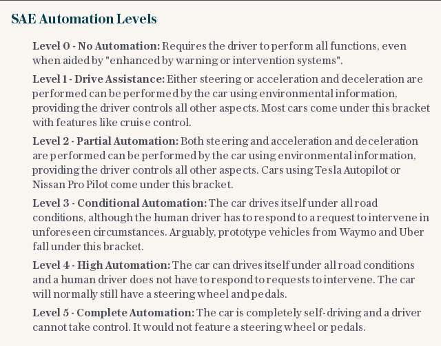 SAE Automation Levels
