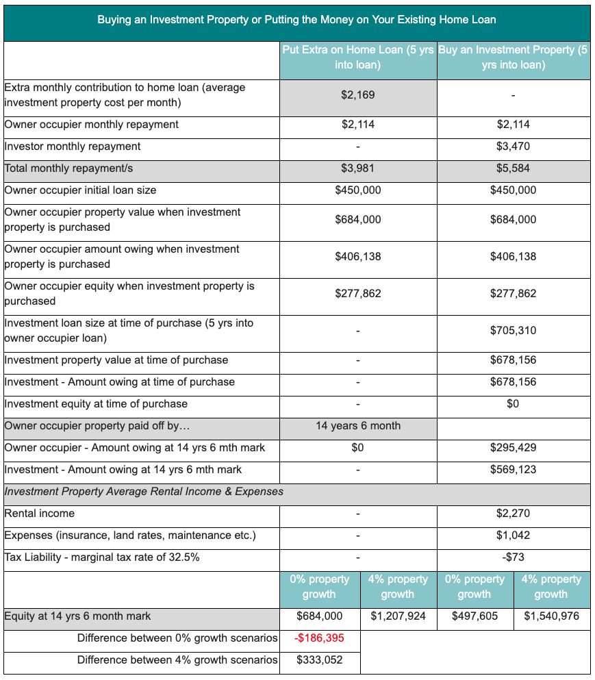 Pictured: Chart depicting what would happen if a homeowner decided to buy an investment property or pay off their mortgage. Source: www.canstar.com.au - 30/10/2019