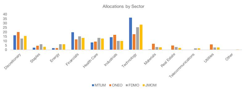 Allocations by Sector