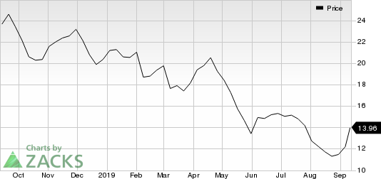 The Goodyear Tire & Rubber Company Price