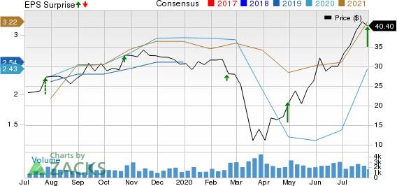 Sonic Automotive, Inc. Price, Consensus and EPS Surprise