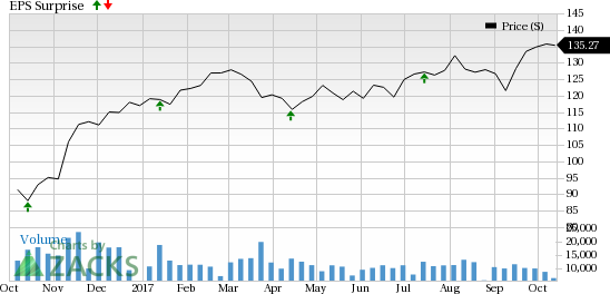 PNC Financial's (PNC) Q3 Earnings & Revenues Beat Estimates